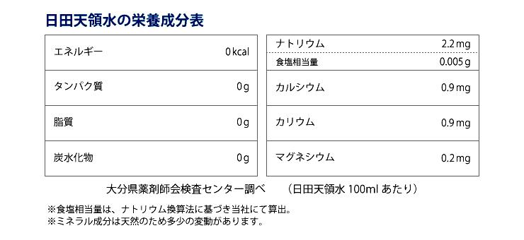 日田天領水の栄養成分表