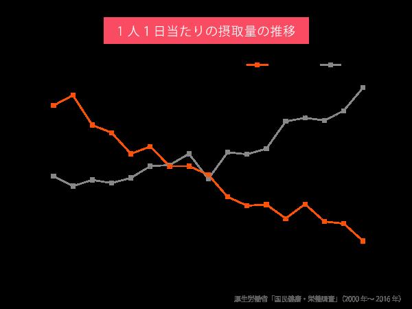 厚生労働省「国民健康・栄養調査」(2000年~2016年)のグラフ